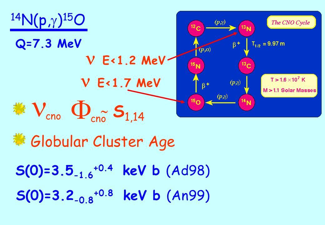 14 N(p, g ) 15 O Q=7.3 MeV cno F S 1,14 Globular Cluster Age S(0)=3.5 -1.6 +0.4 keV b (Ad98) S(0)=3.2 -0.8 +0.8 keV b (An99) E<1.2 MeV E<1.7 MeV