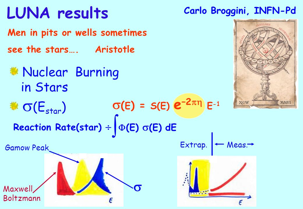 Nuclear Burning in Stars (E star ) ( E ) = S(E) e –2 E -1 Reaction Rate(star) (E) (E) dE Gamow Peak Maxwell Boltzmann Extrap.Meas.