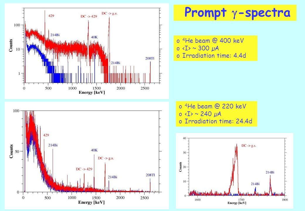 Prompt -spectra o 4 He 400 keV o ~ 300 µA oIrradiation time: 4.4d o 4 He 220 keV o ~ 240 µA oIrradiation time: 24.4d