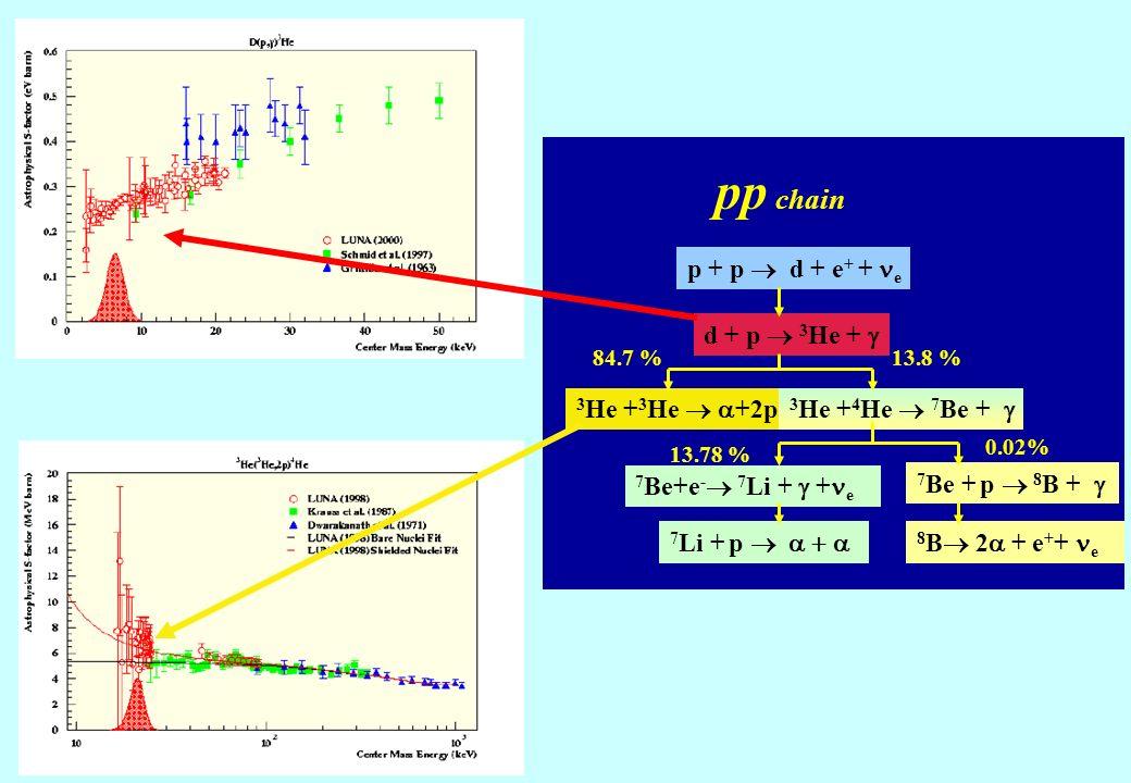 p + p d + e + + e d + p 3 He + 3 He + 3 He +2p 3 He + 4 He 7 Be + 7 Be+e - 7 Li + + e 7 Be + p 8 B + 7 Li + p 8 B 2 + e + + e 84.7 %13.8 % 13.78 % 0.02% pp chain