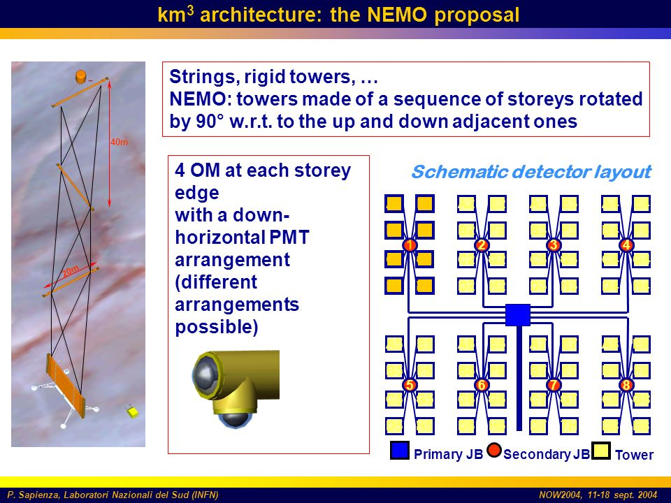 P. Sapienza, Laboratori Nazionali del Sud (INFN)NOW2004, 11-18 sept. 2004 km 3 architecture: the NEMO proposal Strings, rigid towers, … NEMO: towers m