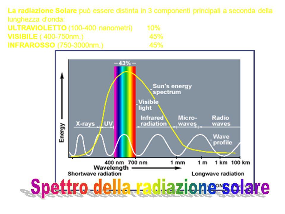 La radiazione Solare può essere distinta in 3 componenti principali a seconda della lunghezza donda: ULTRAVIOLETTO (100-400 nanometri) 10% VISIBILE (