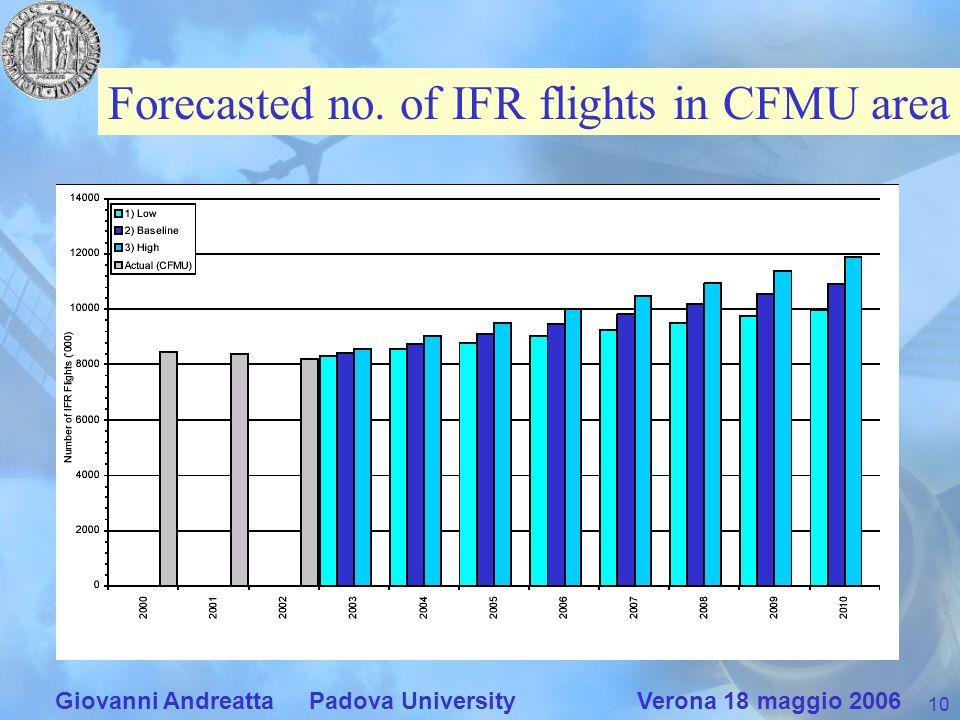 10 Giovanni Andreatta Padova University Verona 18 maggio 2006 Forecasted no. of IFR flights in CFMU area