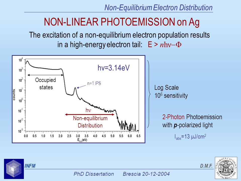 PhD Dissertation Brescia 20-12-2004 INFMD.M.F. Non-Equilibrium Electron Distribution 2-Photon Photoemission with p -polarized light hν=3.14eV Log Scal
