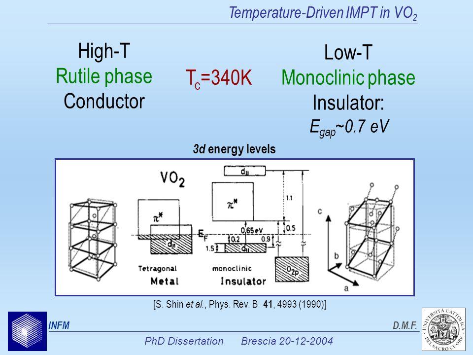 PhD Dissertation Brescia 20-12-2004 INFMD.M.F. Temperature-Driven IMPT in VO 2 High-T Rutile phase Conductor Low-T Monoclinic phase Insulator: E gap ~