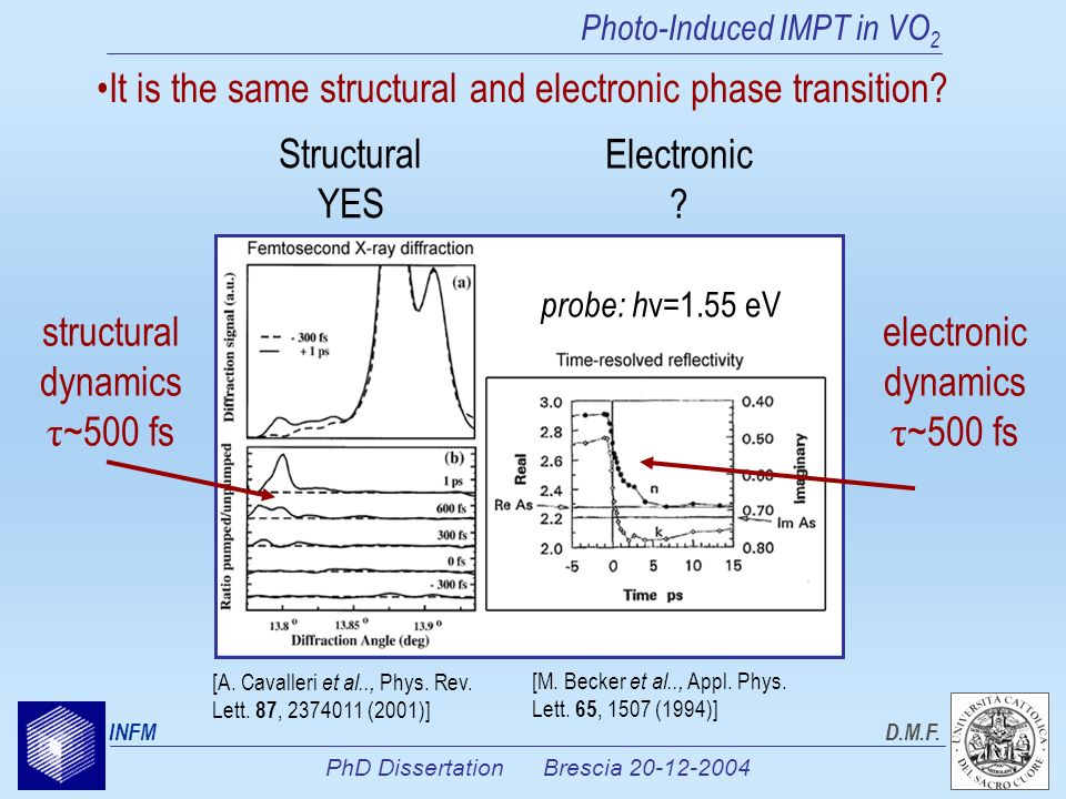 PhD Dissertation Brescia 20-12-2004 INFMD.M.F. It is the same structural and electronic phase transition? Photo-Induced IMPT in VO 2 Structural YES El