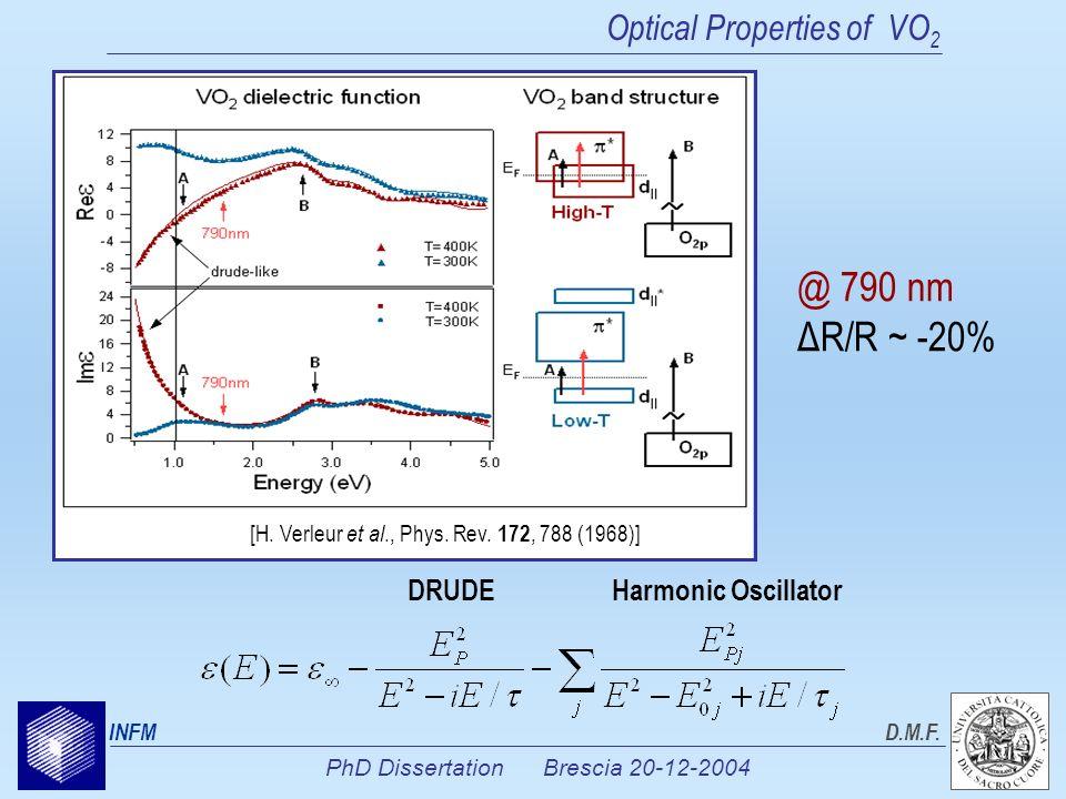 PhD Dissertation Brescia 20-12-2004 INFMD.M.F. Optical Properties of VO 2 DRUDEHarmonic Oscillator [H. Verleur et al., Phys. Rev. 172, 788 (1968)] @ 7