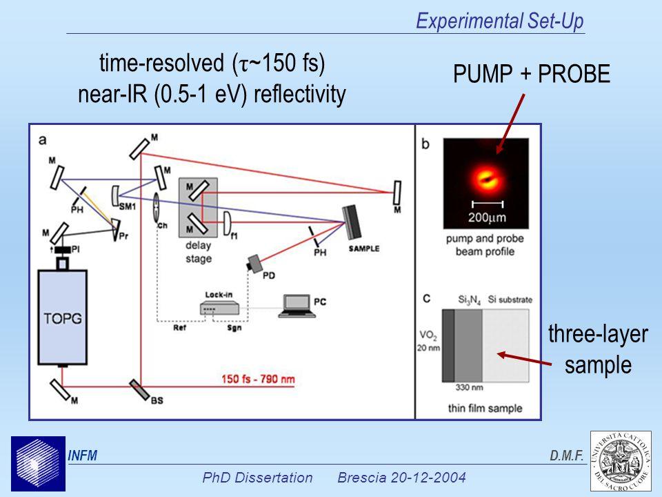 PhD Dissertation Brescia 20-12-2004 INFMD.M.F. Experimental Set-Up time-resolved ( τ ~150 fs) near-IR (0.5-1 eV) reflectivity PUMP + PROBE three-layer