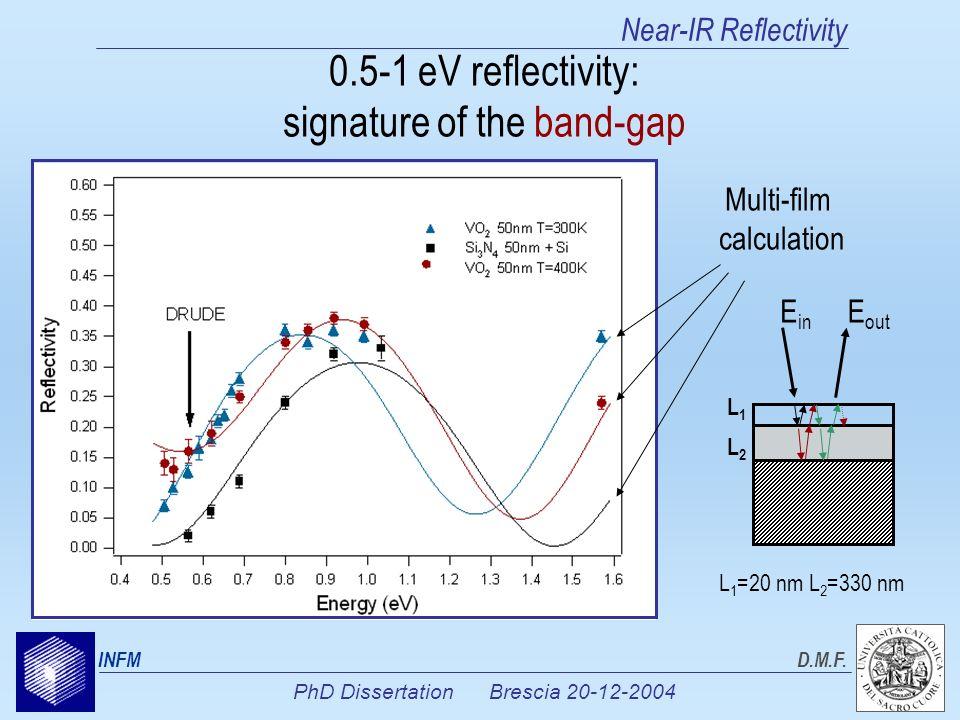 PhD Dissertation Brescia 20-12-2004 INFMD.M.F. Near-IR Reflectivity 0.5-1 eV reflectivity: signature of the band-gap Multi-film calculation E in E out