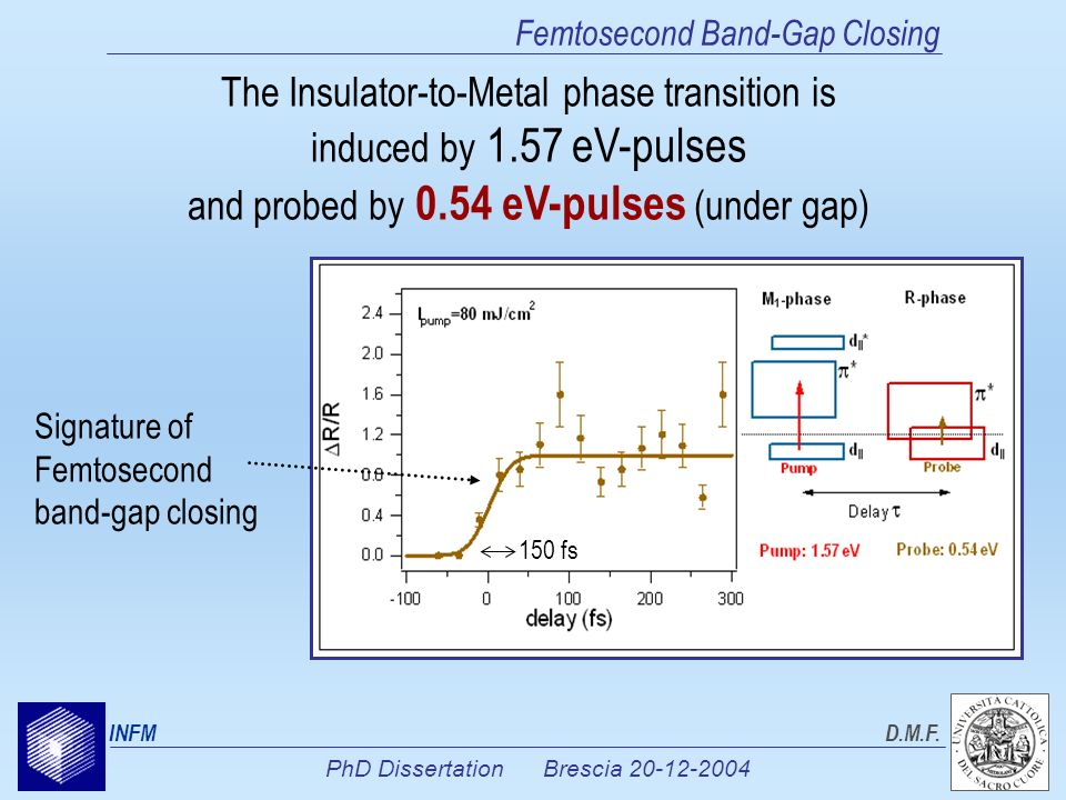 PhD Dissertation Brescia 20-12-2004 INFMD.M.F. Femtosecond Band-Gap Closing The Insulator-to-Metal phase transition is induced by 1.57 eV-pulses and p