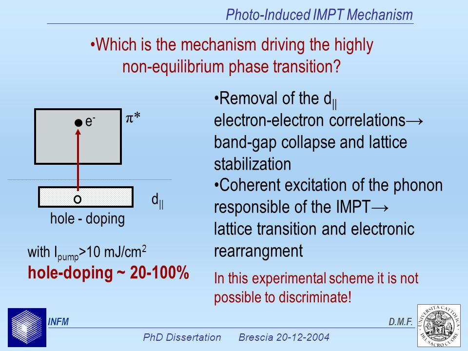 PhD Dissertation Brescia 20-12-2004 INFMD.M.F. Photo-Induced IMPT Mechanism Which is the mechanism driving the highly non-equilibrium phase transition