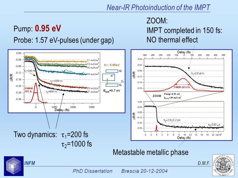 PhD Dissertation Brescia 20-12-2004 INFMD.M.F. Near-IR Photoinduction of the IMPT Pump: 0.95 eV Probe: 1.57 eV-pulses (under gap) ZOOM: IMPT completed