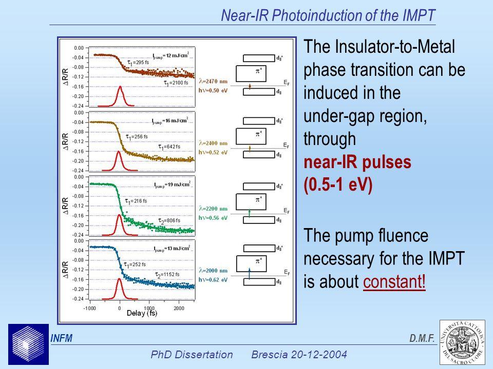PhD Dissertation Brescia 20-12-2004 INFMD.M.F.