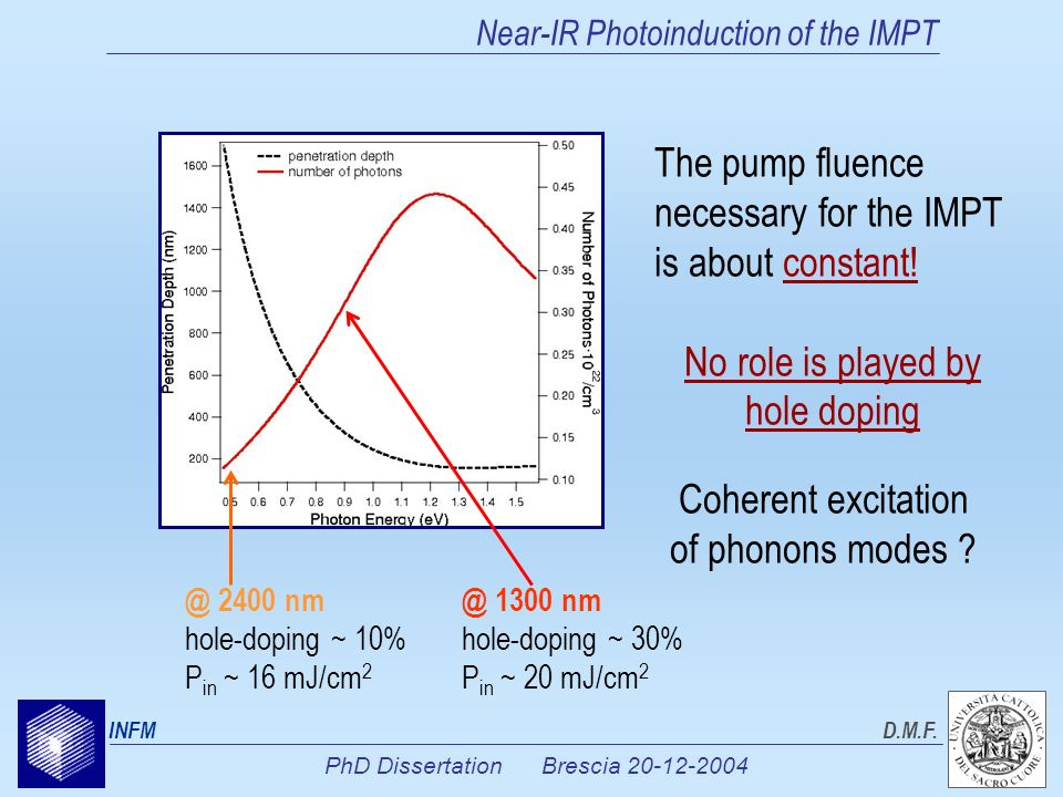 PhD Dissertation Brescia 20-12-2004 INFMD.M.F. Near-IR Photoinduction of the IMPT The pump fluence necessary for the IMPT is about constant! No role i