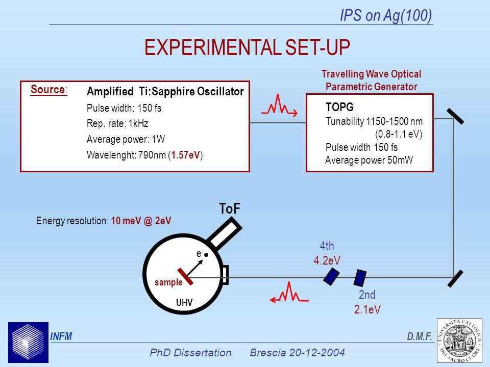 PhD Dissertation Brescia 20-12-2004 INFMD.M.F. ToF e-e- UHV sample 4th 4.2eV 2nd 2.1eV Amplified Ti:Sapphire Oscillator Pulse width: 150 fs Rep. rate: