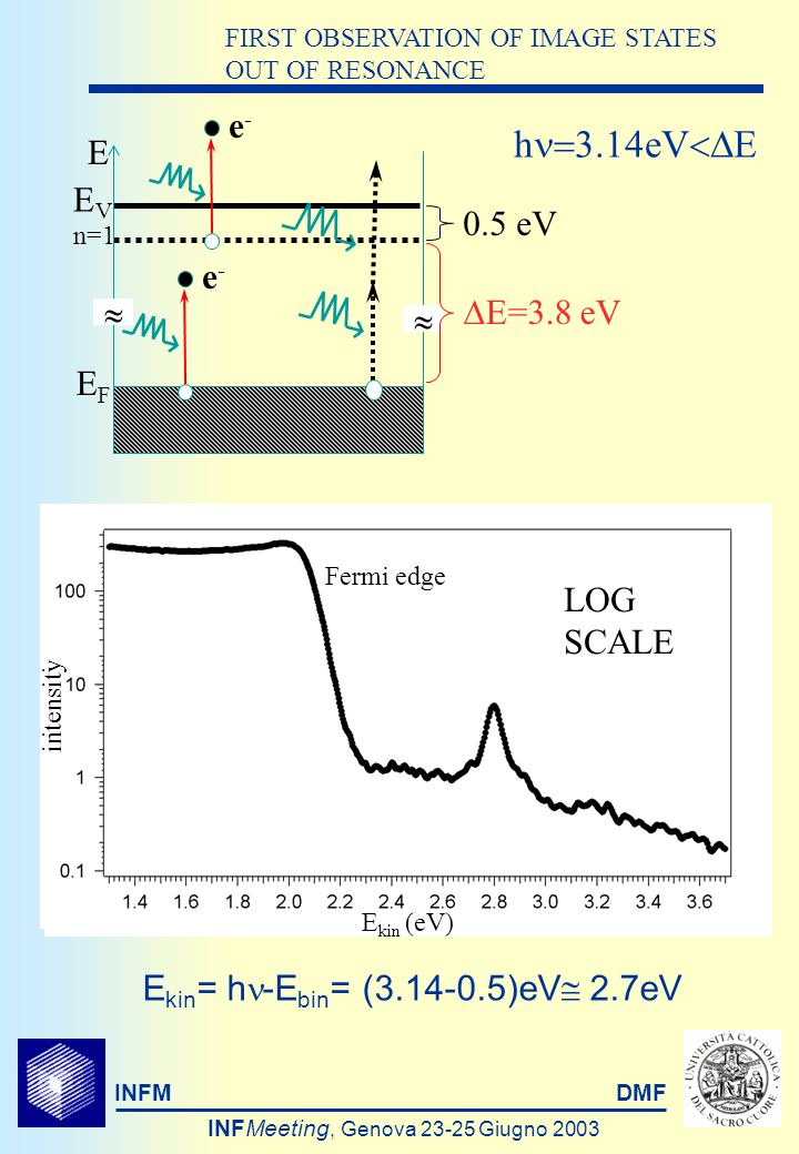 INFMDMF INFMeeting, Genova Giugno 2003 h eV E FIRST OBSERVATION OF IMAGE STATES OUT OF RESONANCE E EVEV EFEF n=1 e-e- E=3.8 eV 0.5 eV E kin = h -E bin = ( )eV 2.7eV e-e- LIN SCALE Fermi edge intensity E kin (eV) LOG SCALE Fermi edge intensity E kin (eV)