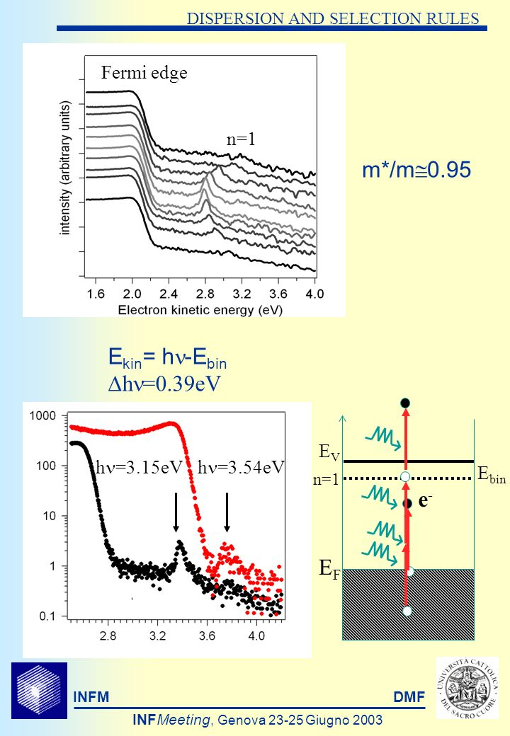 INFMDMF INFMeeting, Genova Giugno 2003 DISPERSION AND SELECTION RULES m*/m 0.95 n=1 Fermi edge E kin = h -E bin h =0.39eV h =3.15eVh =3.54eV EVEV EFEF n=1 e-e- E bin