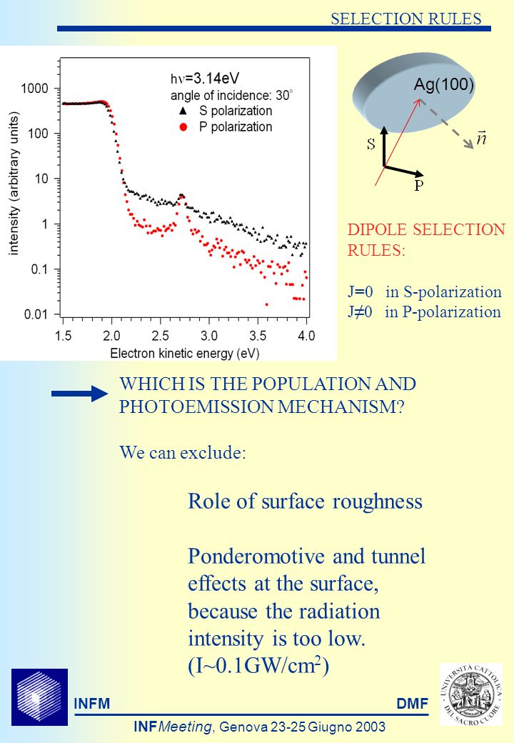 INFMDMF INFMeeting, Genova Giugno 2003 SELECTION RULES DIPOLE SELECTION RULES: J=0 in S-polarization J0 in P-polarization Ag(100) WHICH IS THE POPULATION AND PHOTOEMISSION MECHANISM.