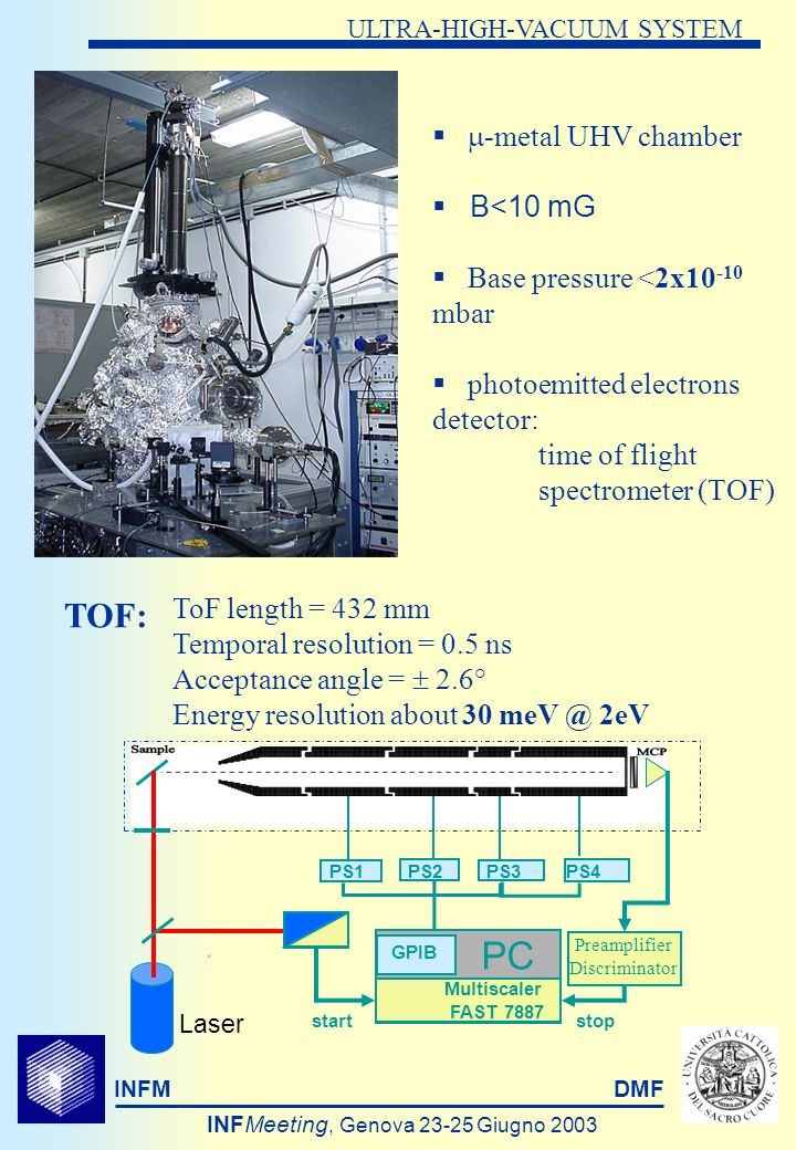 INFMDMF INFMeeting, Genova 23-25 Giugno 2003 ULTRA-HIGH-VACUUM SYSTEM -metal UHV chamber B<10 mG Base pressure <2x10 -10 mbar photoemitted electrons detector: time of flight spectrometer (TOF) PC GPIB Multiscaler FAST 7887 PS1PS2PS3PS4 start stop Preamplifier Discriminator Laser TOF: ToF length = 432 mm Temporal resolution = 0.5 ns Acceptance angle = 2.6° Energy resolution about 30 meV @ 2eV