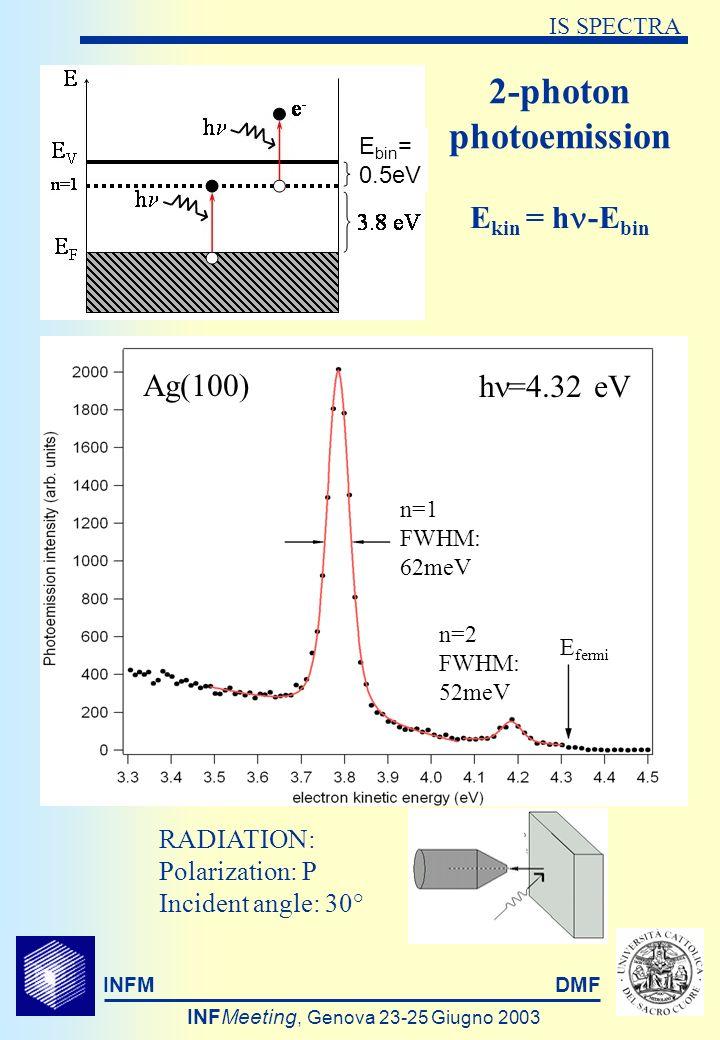 INFMDMF INFMeeting, Genova 23-25 Giugno 2003 IS SPECTRA E kin = h -E bin 2-photon photoemission E bin = 0.5eV RADIATION: Polarization: P Incident angle: 30° h =4.32 eV Ag(100) n=1 FWHM: 62meV n=2 FWHM: 52meV E fermi