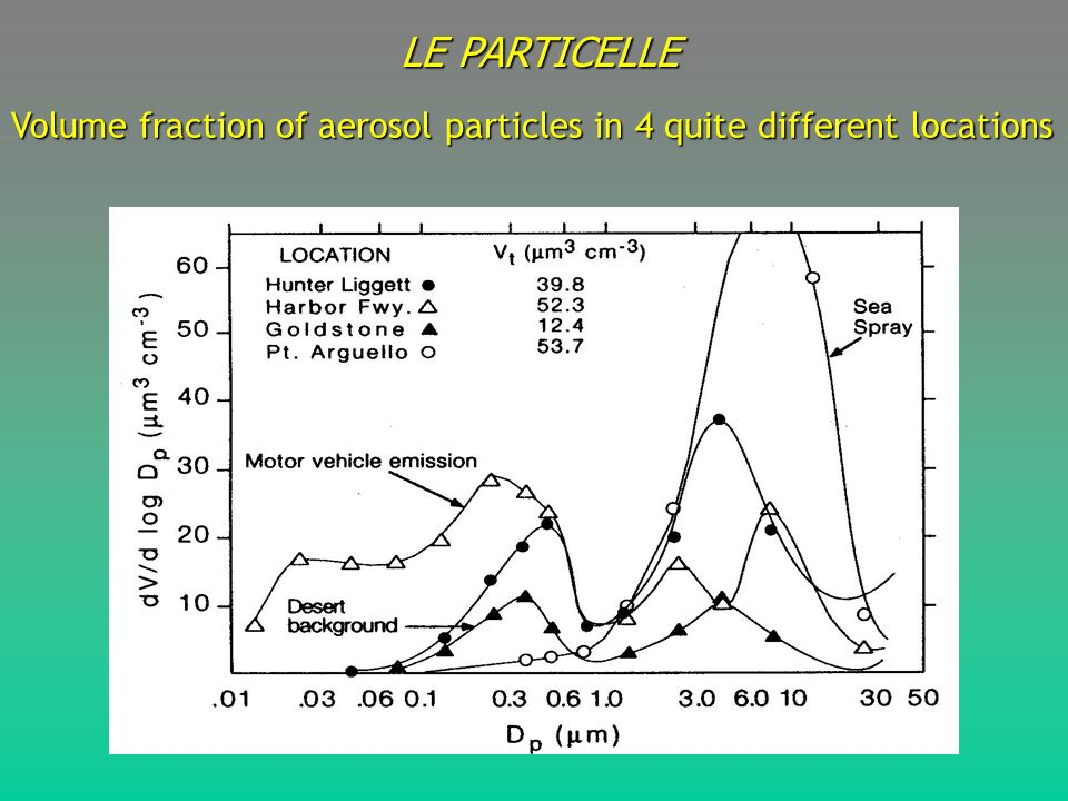 LE PARTICELLE Volume fraction of aerosol particles in 4 quite different locations