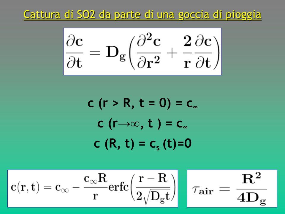 Cattura di SO2 da parte di una goccia di pioggia c (r > R, t = 0) = c c (r, t ) = c c (R, t) = c s (t)=0