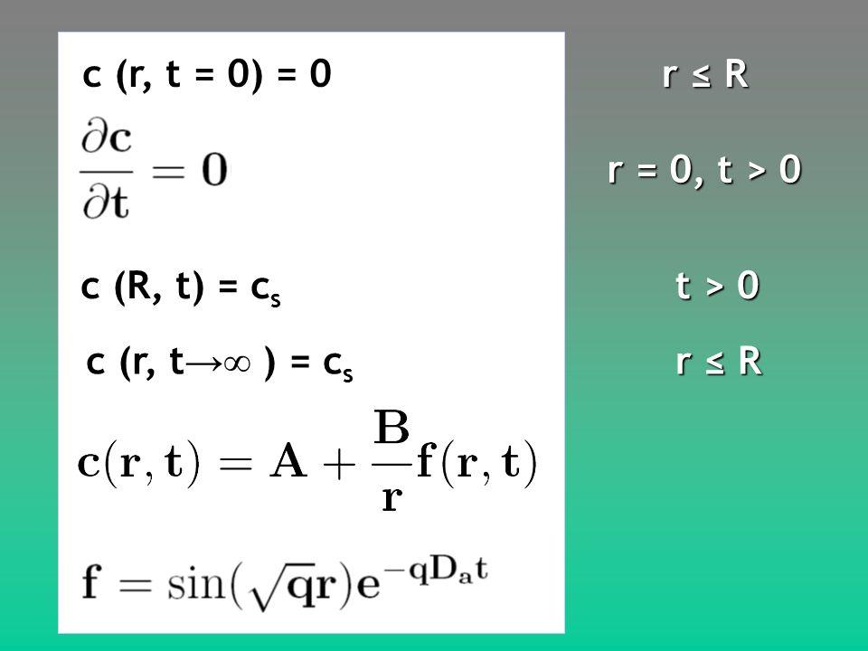 r R r = 0, t > 0 t > 0 r R c (r, t = 0) = 0 c (R, t) = c s c (r, t ) = c s