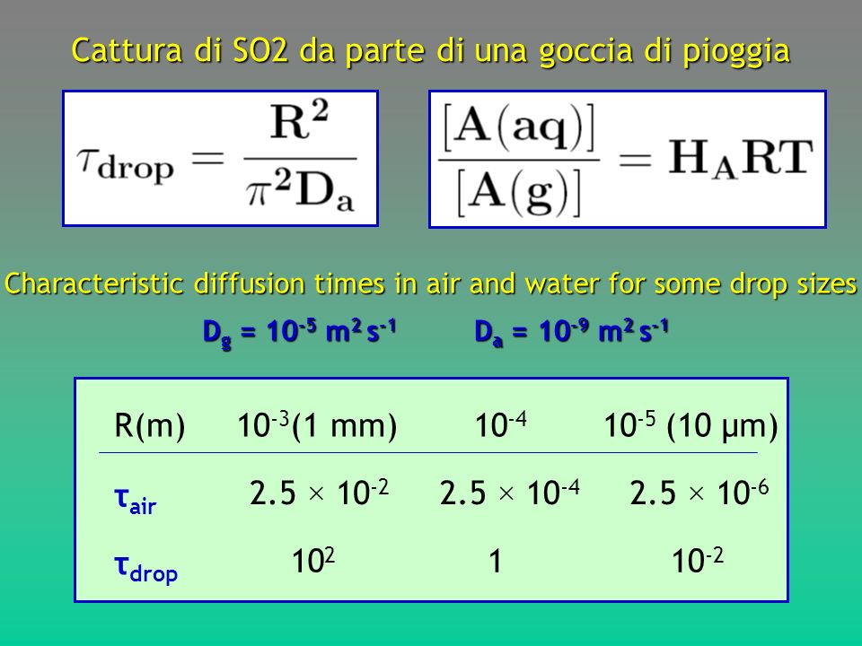Cattura di SO2 da parte di una goccia di pioggia Characteristic diffusion times in air and water for some drop sizes τ air τ drop 2.5 × 10 -2 2.5 × 10 -4 2.5 × 10 -6 10 2 10 -2 1 R(m)10 -3 (1 mm)10 -4 10 -5 (10 μm) D g = 10 -5 m 2 s -1 D a = 10 -9 m 2 s -1