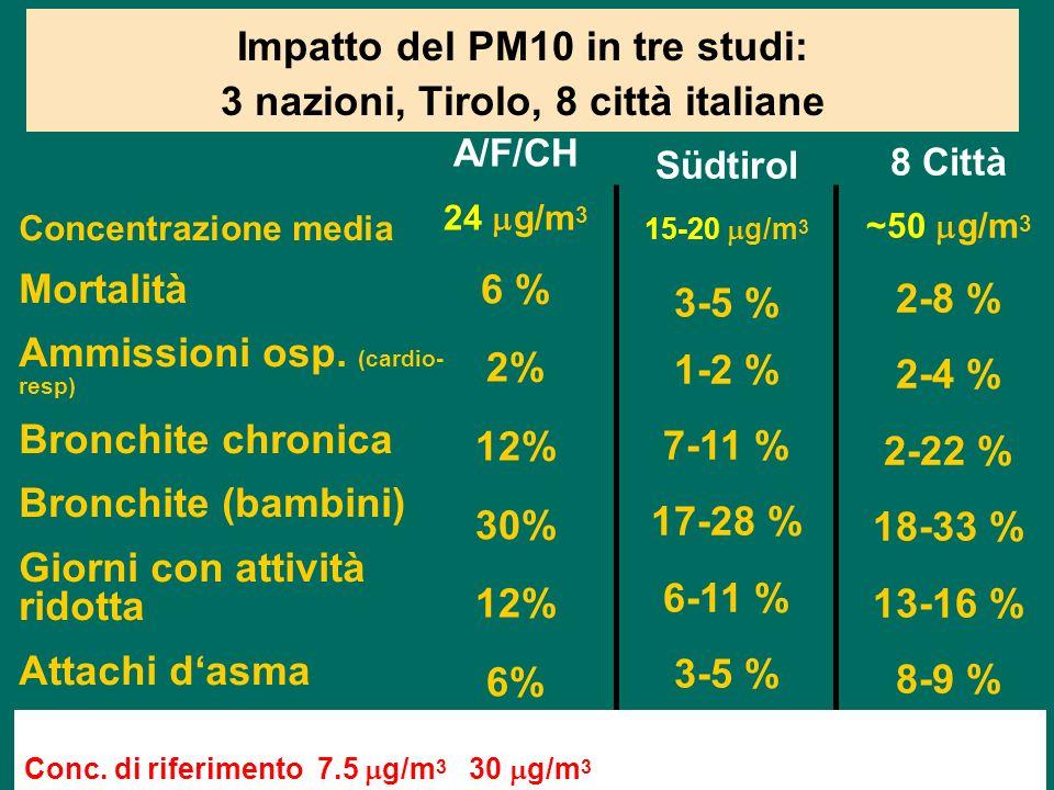 Impatto del PM10 in tre studi: 3 nazioni, Tirolo, 8 città italiane ambridge1.ppt Concentrazione media Mortalità Ammissioni osp.