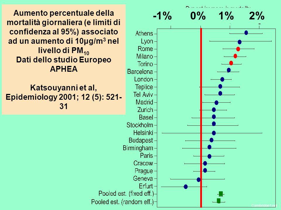 Aumento percentuale della mortalità giornaliera (e limiti di confidenza al 95%) associato ad un aumento di 10μg/m 3 nel livello di PM 10 Dati dello studio Europeo APHEA Katsouyanni et al, Epidemiology 2001; 12 (5): 521- 31 Cambridge1.ppt -1% 0% 1% 2%
