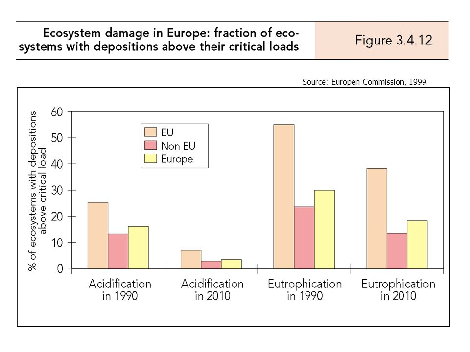 Source: Europen Commission, 1999