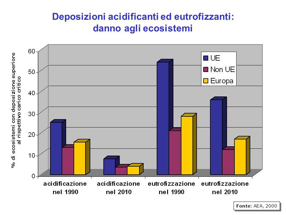 Fonte: AEA, 2000 % di ecosistemi con deposizione superiore al rispettivo carico critico Deposizioni acidificanti ed eutrofizzanti: danno agli ecosistemi