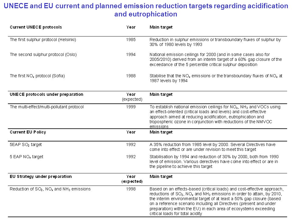 UNECE and EU current and planned emission reduction targets regarding acidification and eutrophication