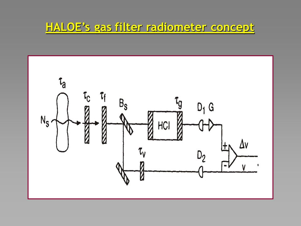 HALOEs gas filter radiometer concept