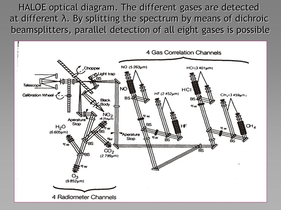 HALOE optical diagram. The different gases are detected at different λ.