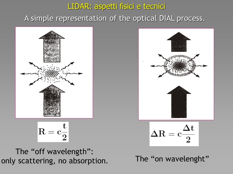 LIDAR: aspetti fisici e tecnici The off wavelength: only scattering, no absorption.