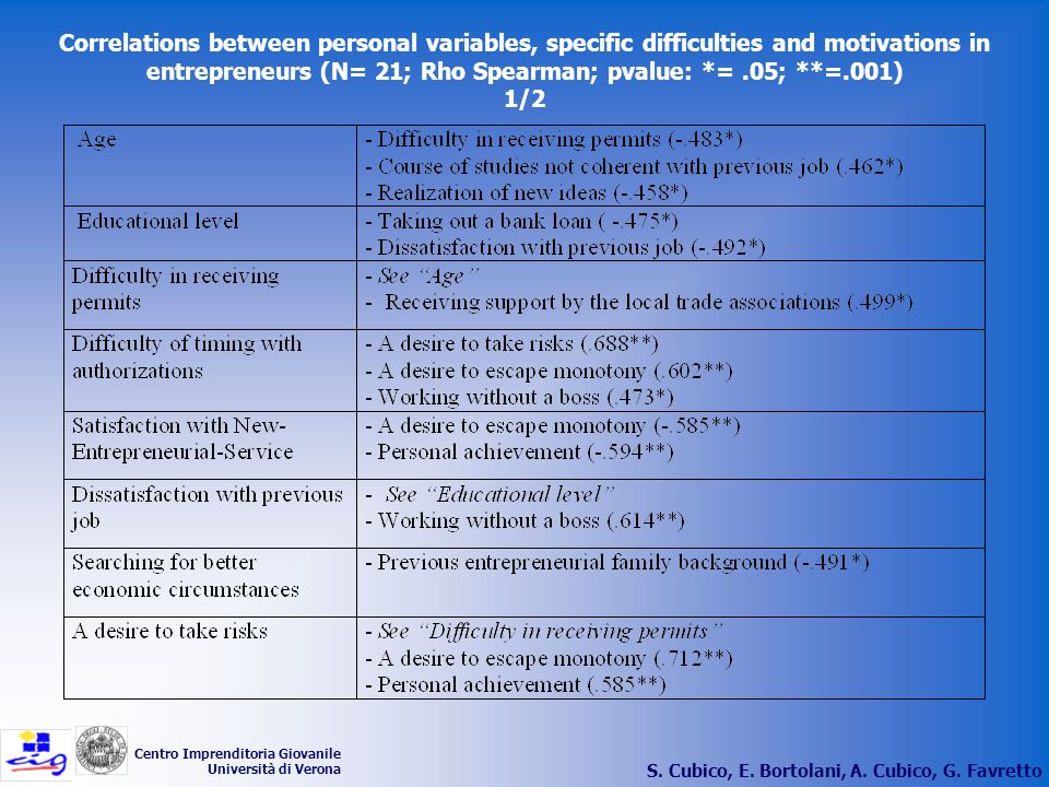 S. Cubico, E. Bortolani, A. Cubico, G. Favretto Centro Imprenditoria Giovanile Università di Verona Correlations between personal variables, specific