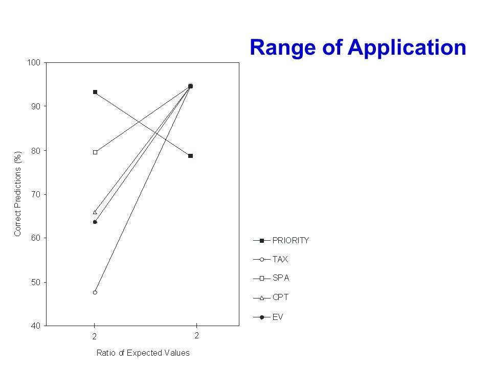 Range of Application