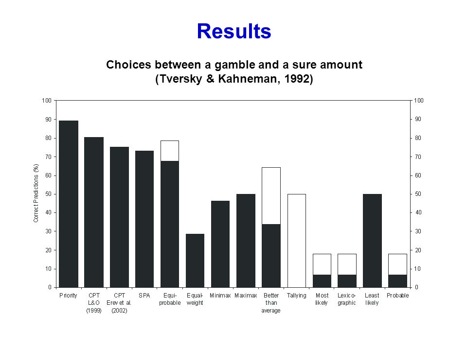 Results Choices between a gamble and a sure amount (Tversky & Kahneman, 1992)