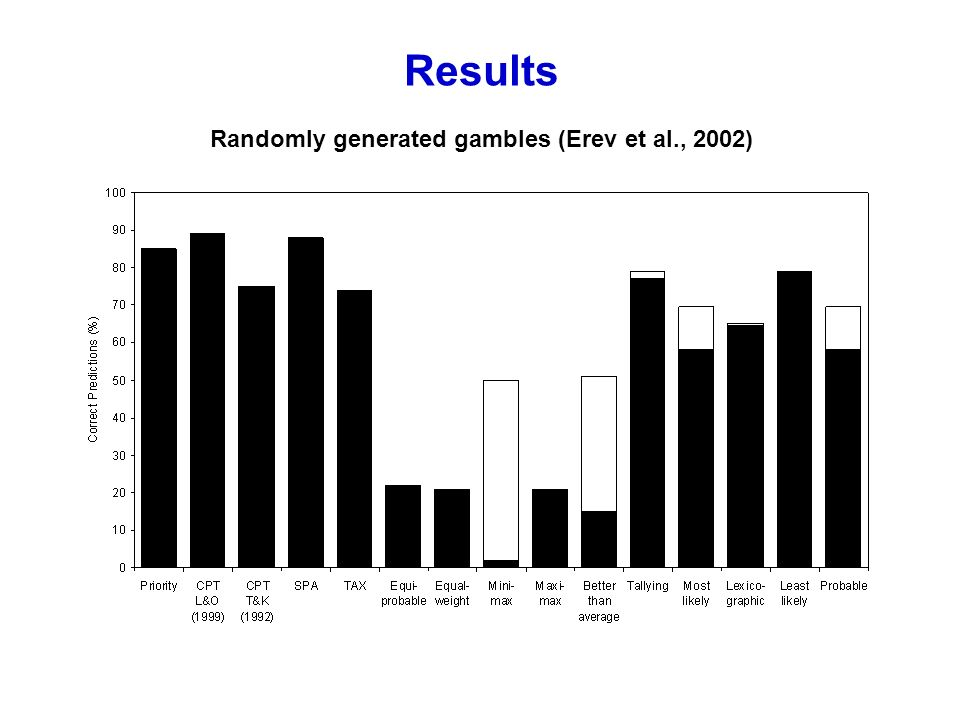 Results Randomly generated gambles (Erev et al., 2002)