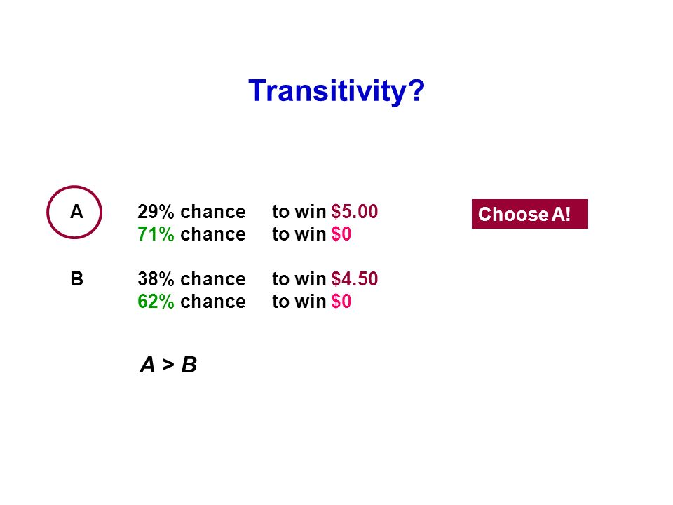 Transitivity? A > B A29% chance to win $5.00 71% chance to win $0 B38% chance to win $4.50 62% chance to win $0 Choose A!
