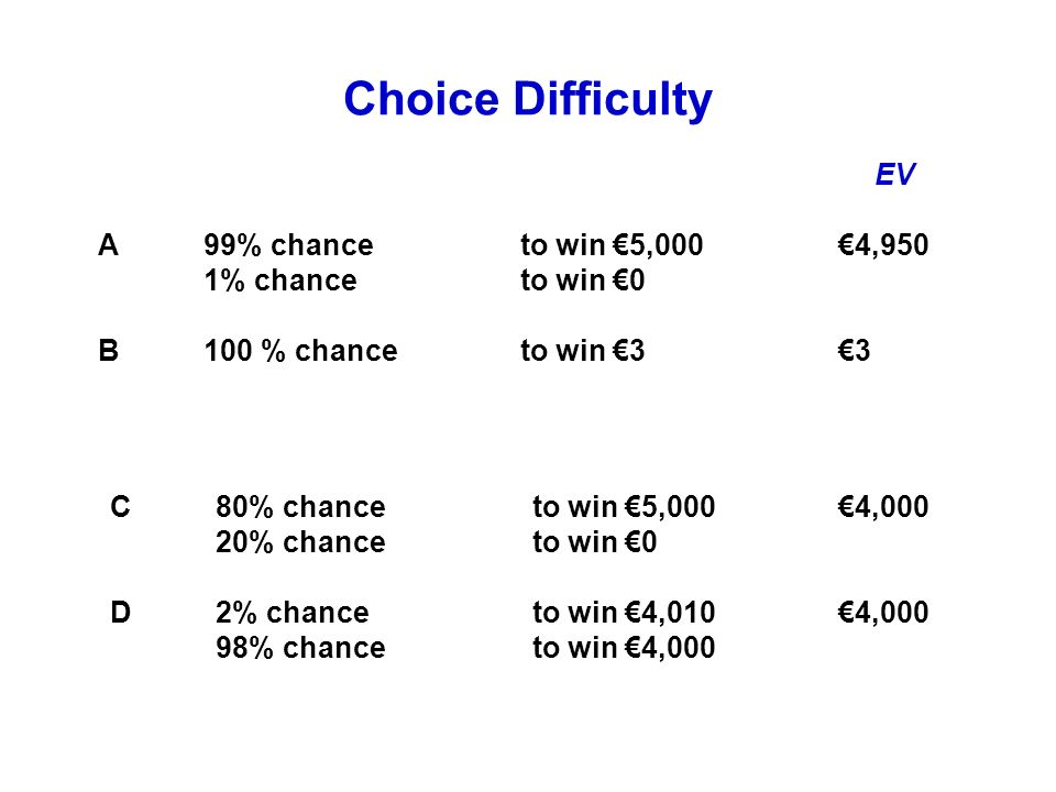 Choice Difficulty A99% chance to win 5,000 1% chance to win 0 B100 % chance to win 3 C80% chance to win 5,000 20% chance to win 0 D2% chance to win 4,010 98% chance to win 4,000 EV 4,950 3 4,000