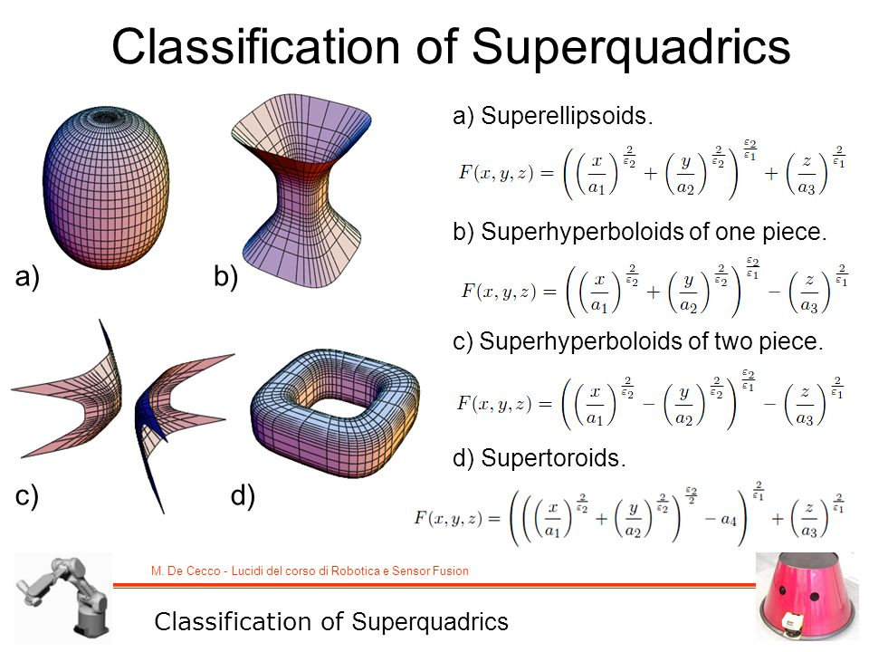 M. De Cecco - Lucidi del corso di Robotica e Sensor Fusion Classification of Superquadrics a) Superellipsoids. a)b) c)d) b) Superhyperboloids of one p