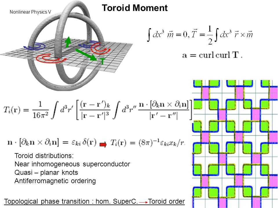 Toroid Moment T Toroid distributions: Near inhomogeneous superconductor Quasi – planar knots Antiferromagnetic ordering Topological phase transition : hom.