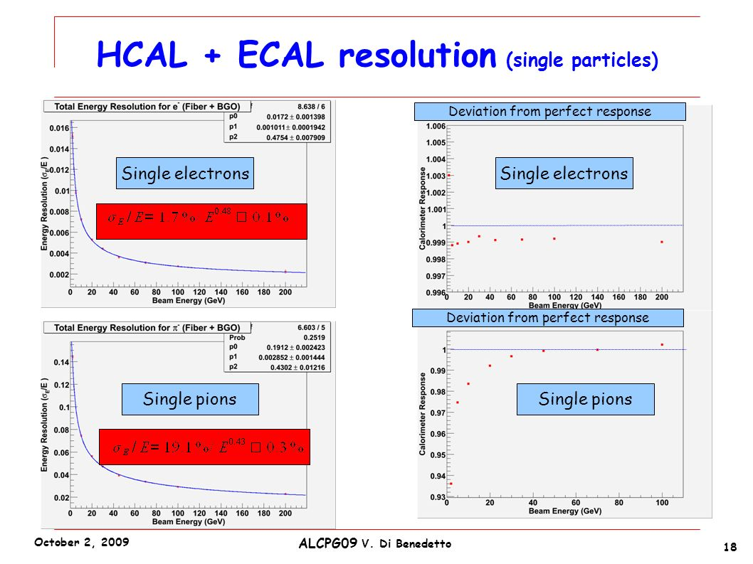 Single electrons Single pions Single electrons HCAL + ECAL resolution (single particles) Deviation from perfect response 18 ALCPG09 V.