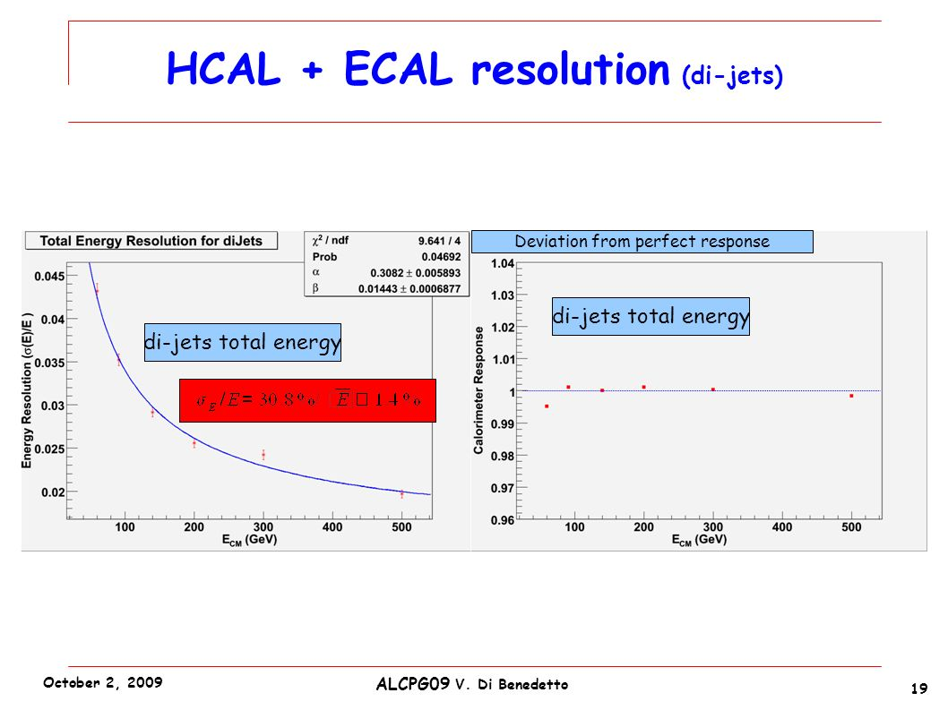 di-jets total energy HCAL + ECAL resolution (di-jets) Deviation from perfect response 19 ALCPG09 V.