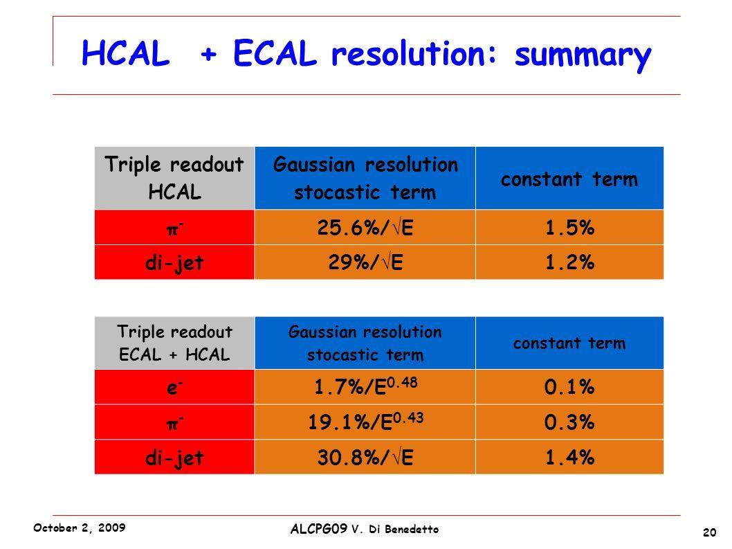 Triple readout HCAL Gaussian resolution stocastic term constant term π-π- 25.6%/ E 1.5% di-jet29%/ E1.2% HCAL + ECAL resolution: summary 20 ALCPG09 V.
