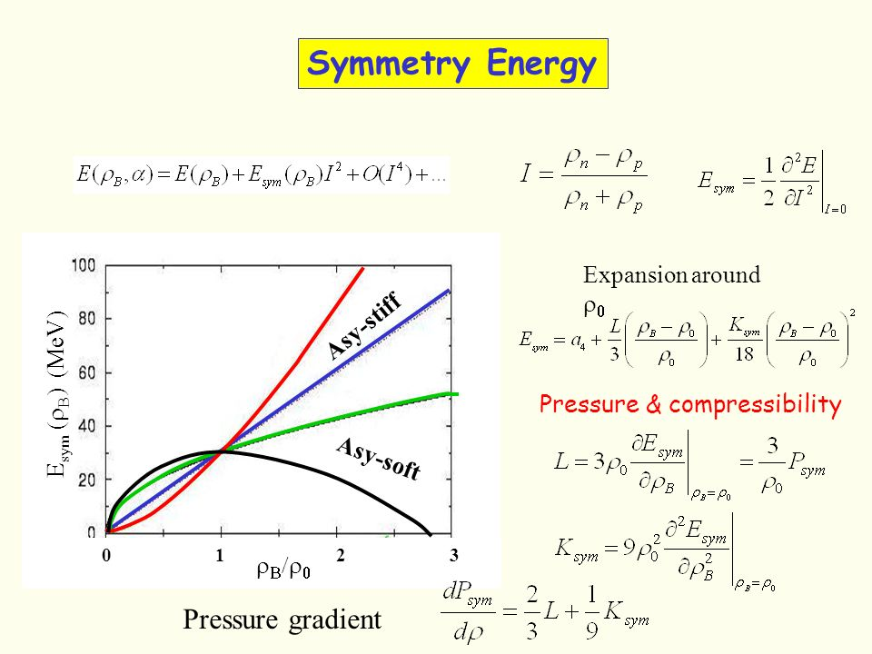 Symmetry Energy E sym MeV) 1230 Expansion around Pressure & compressibility Asy-stiff Asy-soft Pressure gradient