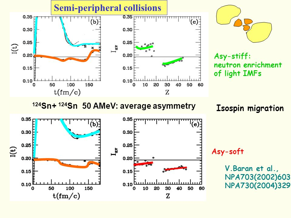 124 Sn+ 124 Sn 50 AMeV: average asymmetry Asy-stiff: neutron enrichment of light IMFs Asy-soft Semi-peripheral collisions Isospin migration V.Baran et al., NPA703(2002)603 NPA730(2004)329
