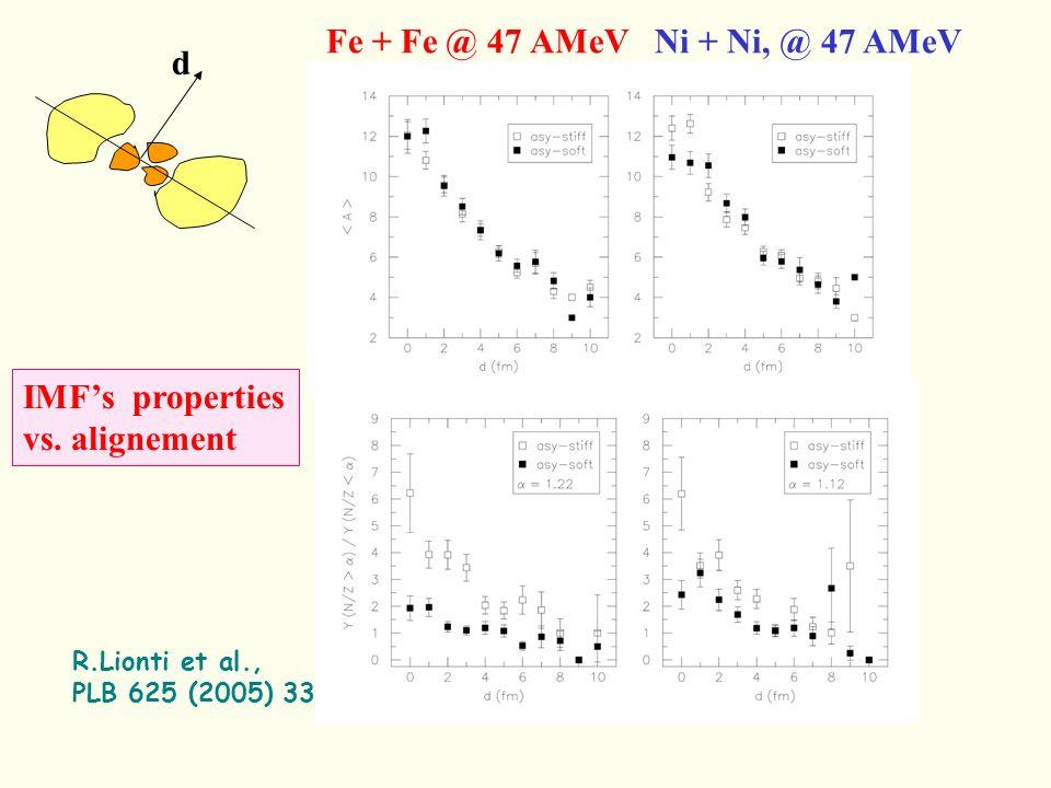Fe + Fe @ 47 AMeV Ni + Ni, @ 47 AMeV IMFs properties vs.